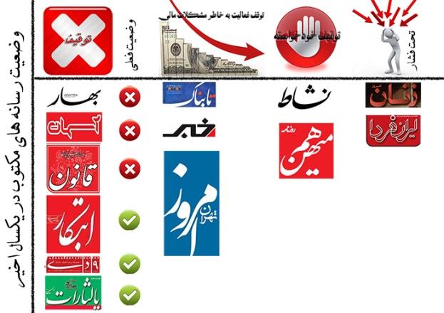 ایران هنگامی که رسانه های عربی را از دست داد